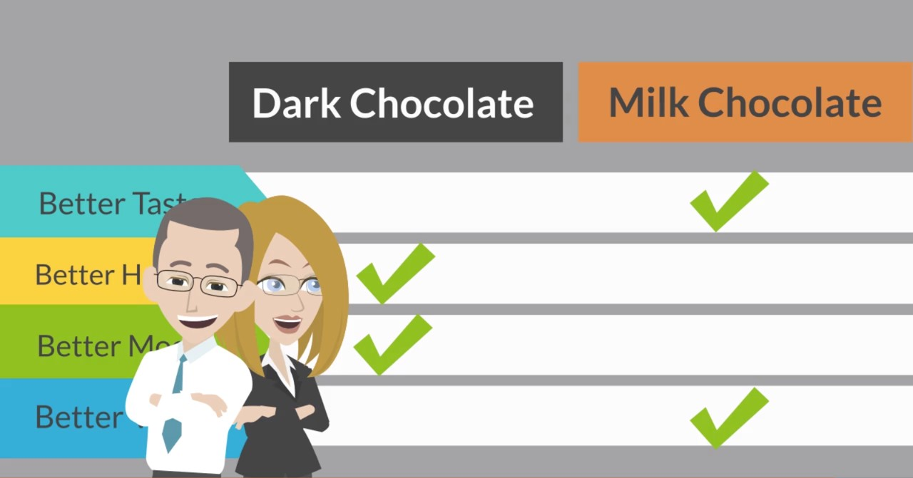 "How To Decide If Dark Chocolate Is ""Better"" Than Milk Chocolate WP"
