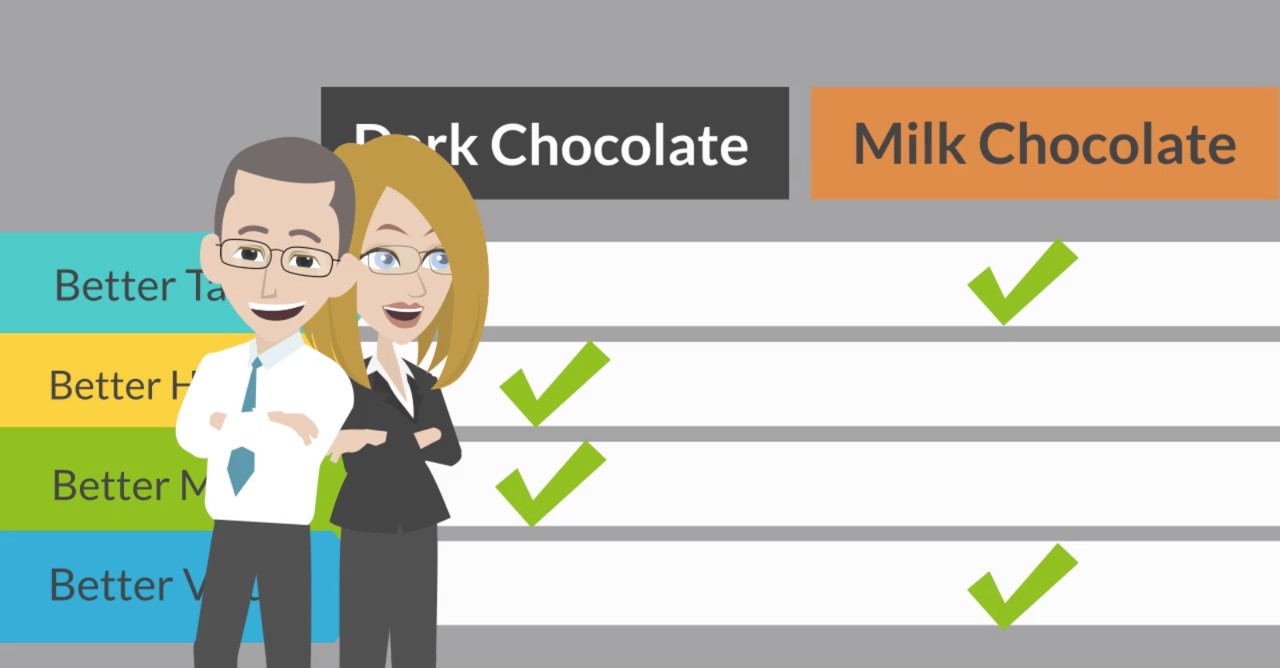 "How To Decide If Dark Chocolate Is ""Better"" Than Milk Chocolate"
