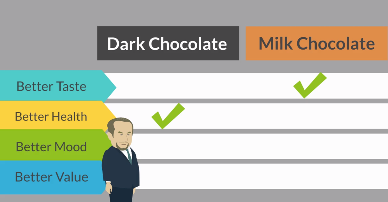 """How To Decide If Dark Chocolate Is """"Better"""" Than Milk Chocolate"""